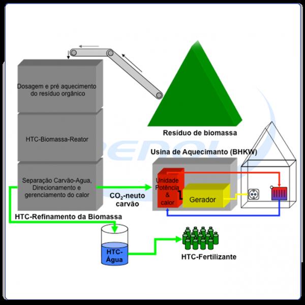 Transformação da biomassa em energia e calor