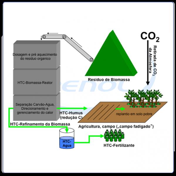 Transformação da biomassa em Húmus