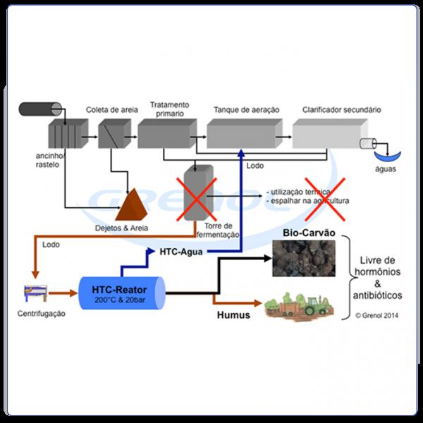 Transformação de sólidos de ETE (esgoto) em carvão